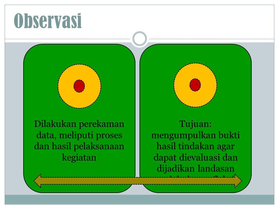 Observasi Dilakukan perekaman data, meliputi proses dan hasil pelaksanaan kegiatan.