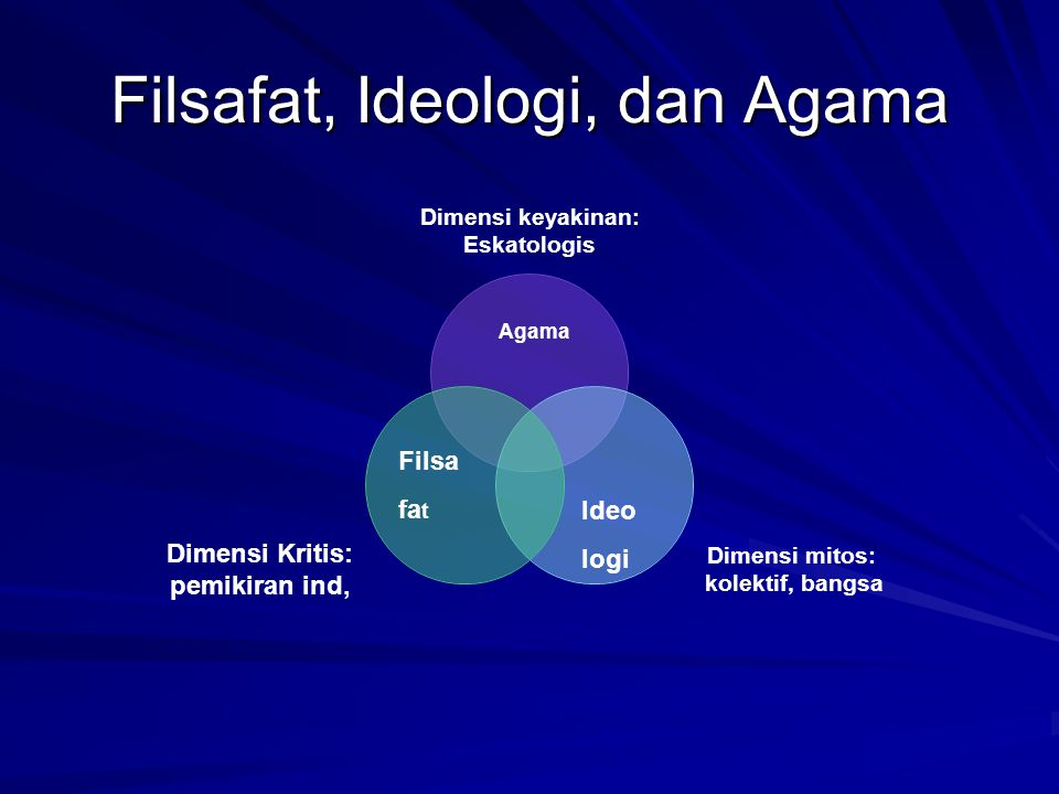 Filsafat, Ideologi, dan Agama