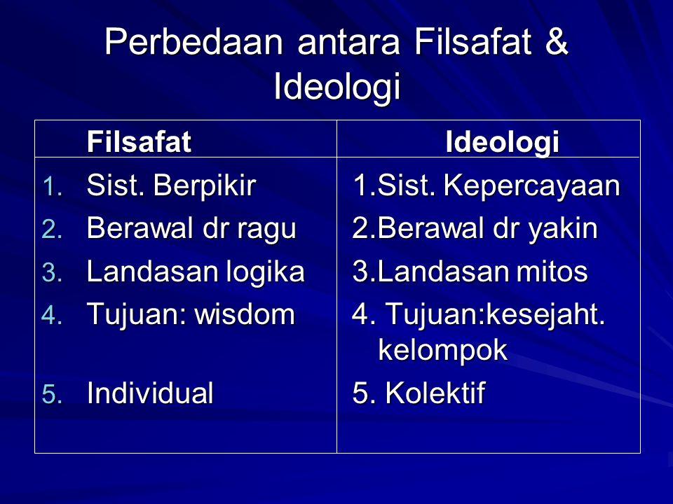 Perbedaan antara Filsafat & Ideologi