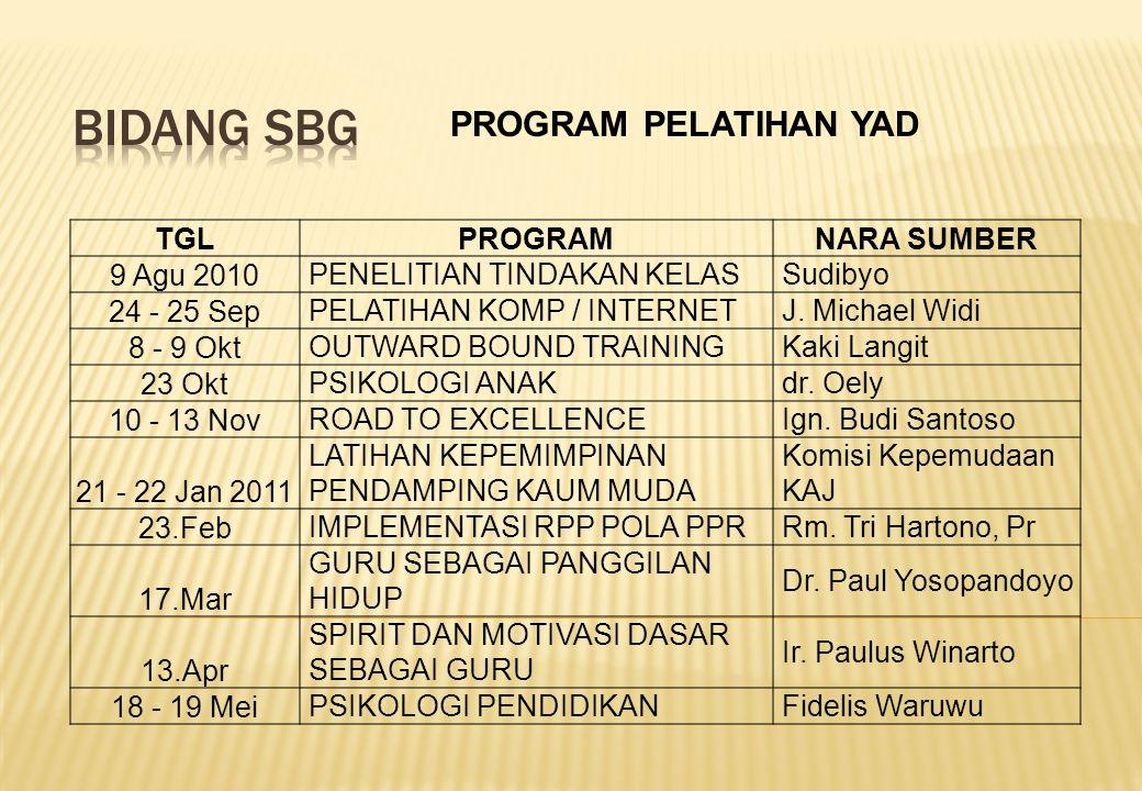 Bidang SBG PROGRAM PELATIHAN YAD TGL PROGRAM NARA SUMBER 9 Agu 2010