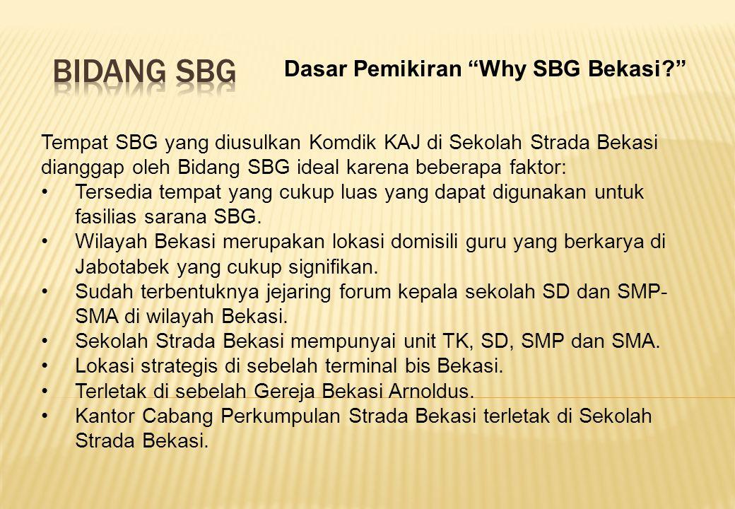 Bidang SBG Dasar Pemikiran Why SBG Bekasi