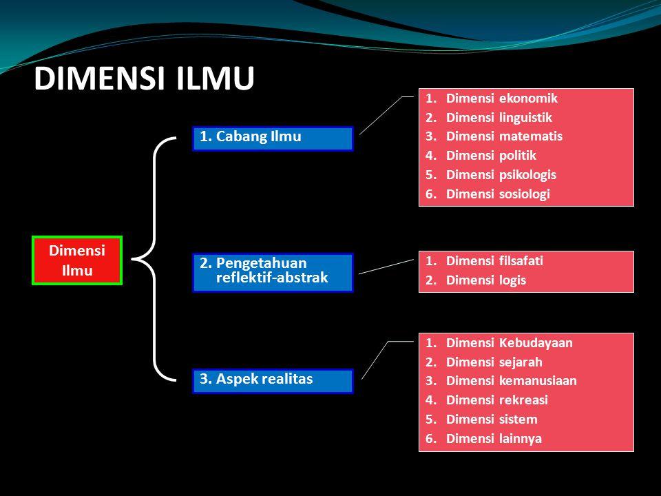 DIMENSI ILMU 1. Cabang Ilmu Dimensi Ilmu