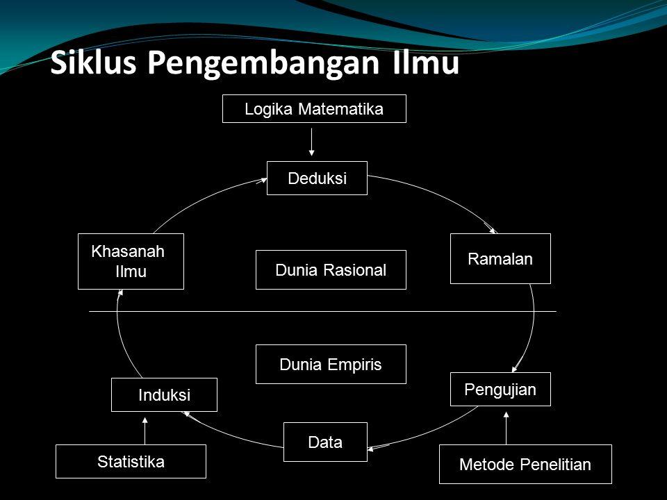 Siklus Pengembangan Ilmu