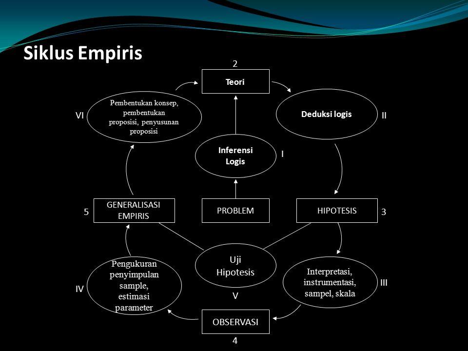 Siklus Empiris OBSERVASI Uji Hipotesis 2 3 4 5 I II III IV V VI Teori
