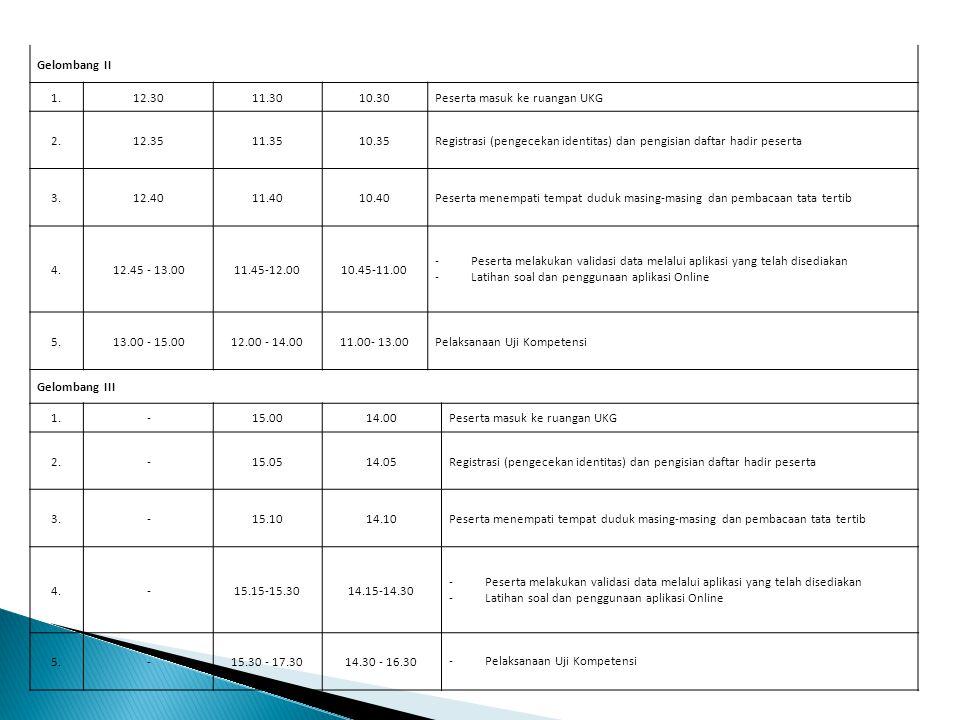 Gelombang II 1. 12.30. 11.30. 10.30. Peserta masuk ke ruangan UKG. 2. 12.35. 11.35. 10.35.