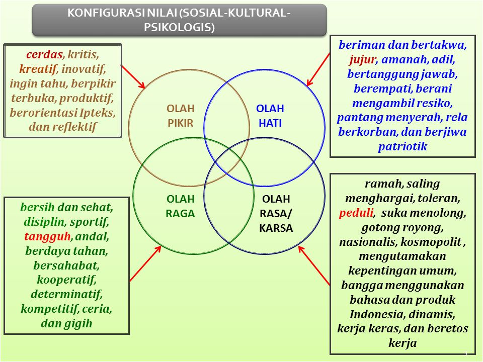 KONFIGURASI NILAI (SOSIAL-KULTURAL-PSIKOLOGIS)
