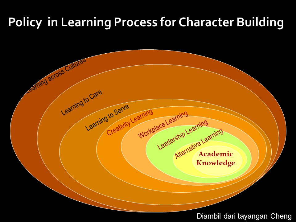 Policy in Learning Process for Character Building