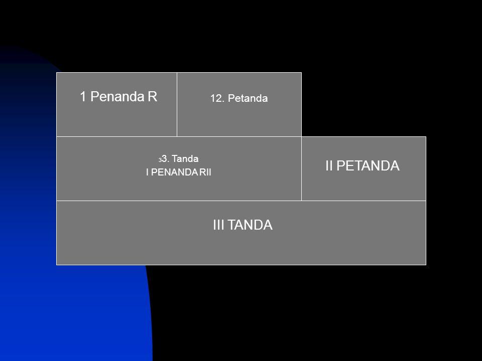 1 Penanda R 12. Petanda III TANDA II PETANDA 33. Tanda I PENANDA RII