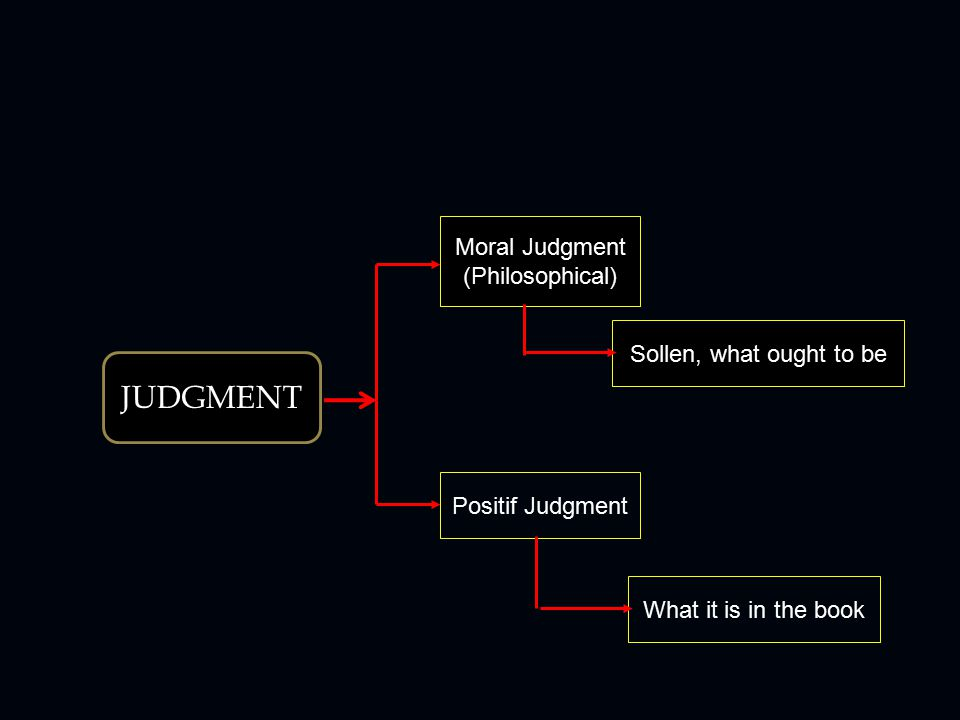 JUDGMENT Moral Judgment (Philosophical) Sollen, what ought to be