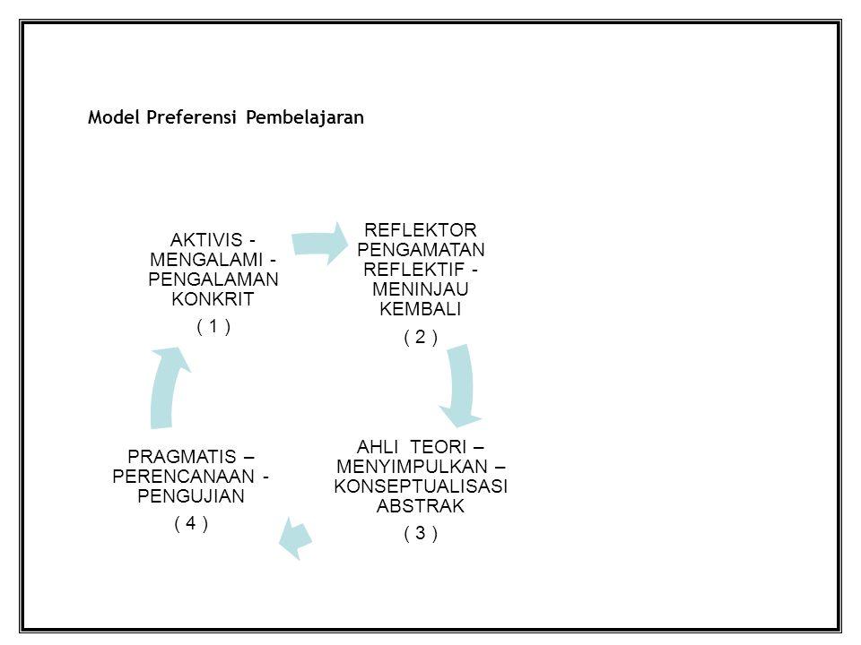 Model Preferensi Pembelajaran