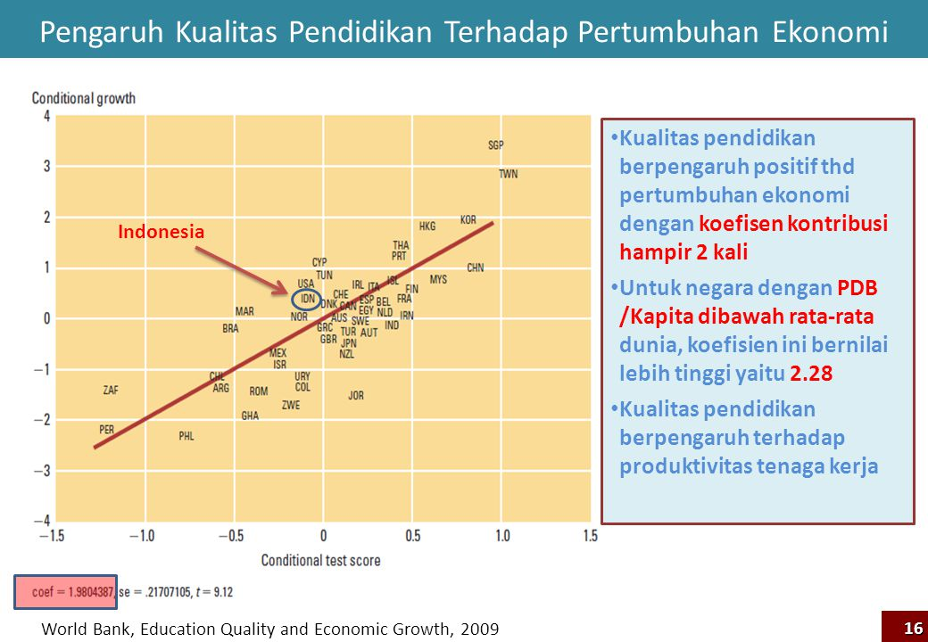 Pengaruh Kualitas Pendidikan Terhadap Pertumbuhan Ekonomi