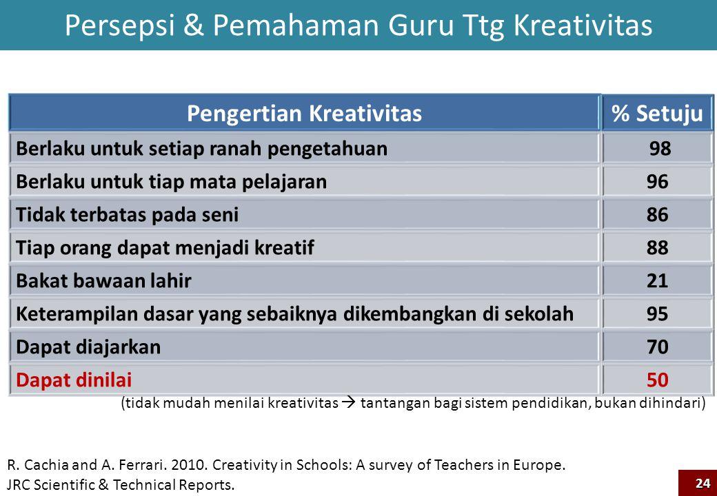 Persepsi & Pemahaman Guru Ttg Kreativitas