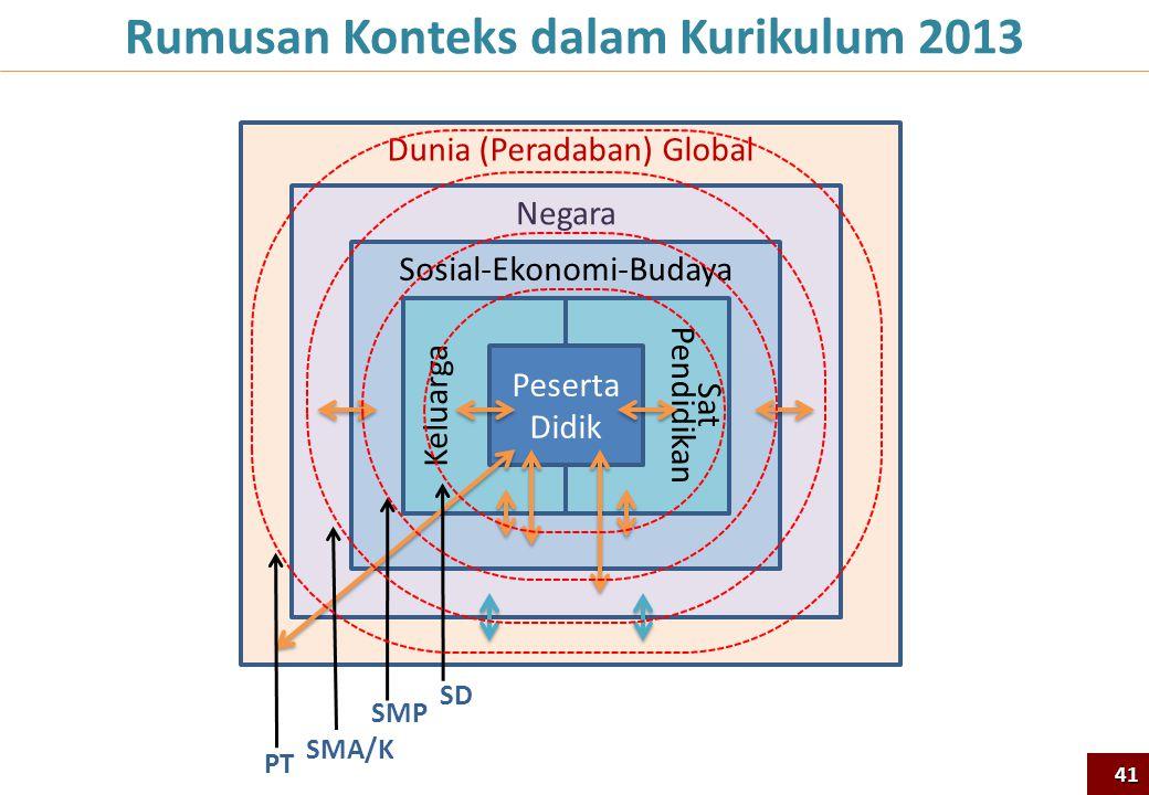 Rumusan Konteks dalam Kurikulum 2013