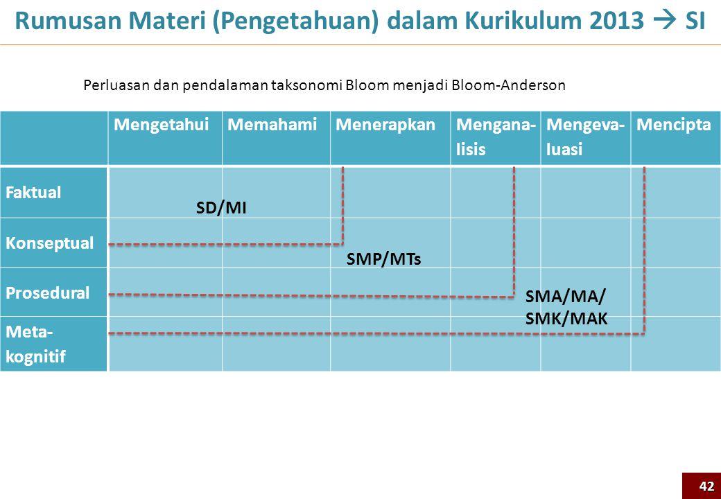Rumusan Materi (Pengetahuan) dalam Kurikulum 2013  SI