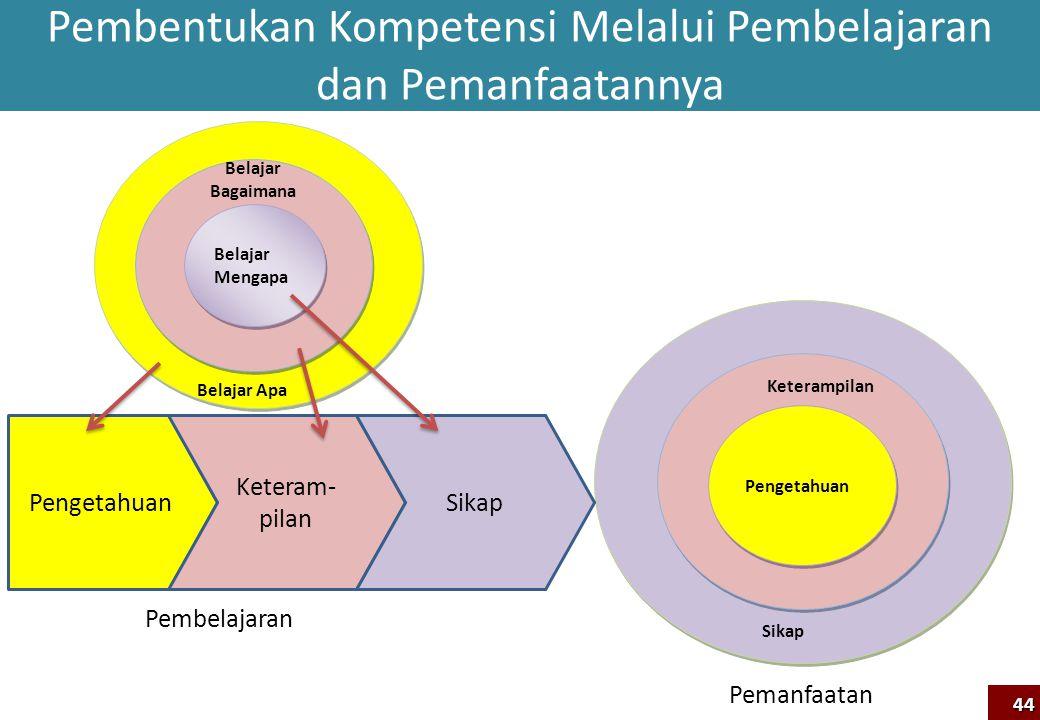 Pembentukan Kompetensi Melalui Pembelajaran dan Pemanfaatannya