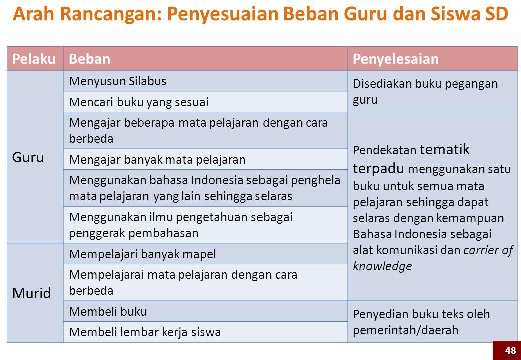 Arah Rancangan: Penyesuaian Beban Guru dan Siswa SD