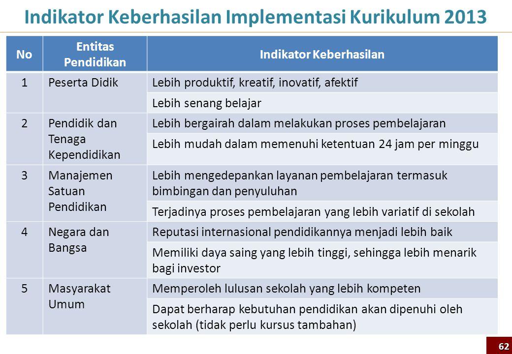 Indikator Keberhasilan Implementasi Kurikulum 2013