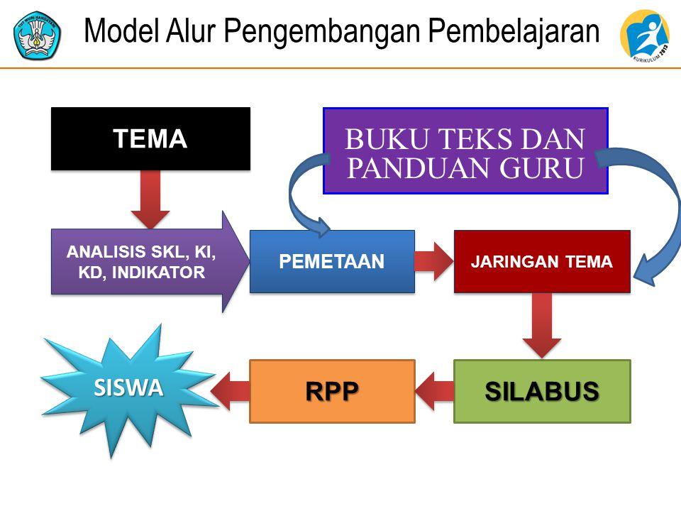 Model Alur Pengembangan Pembelajaran