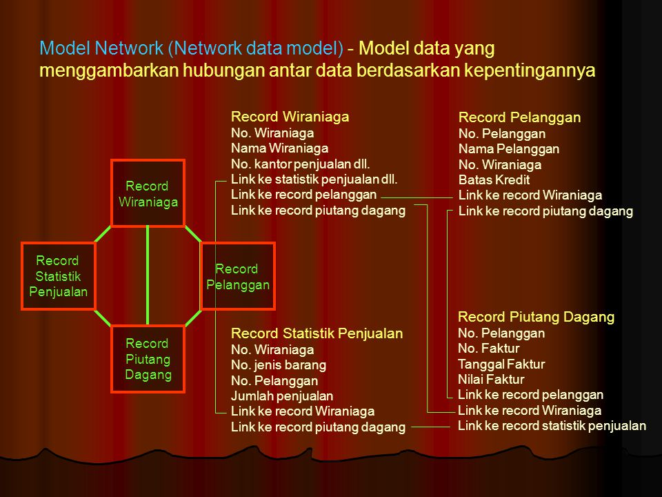 Model Network (Network data model) - Model data yang menggambarkan hubungan antar data berdasarkan kepentingannya