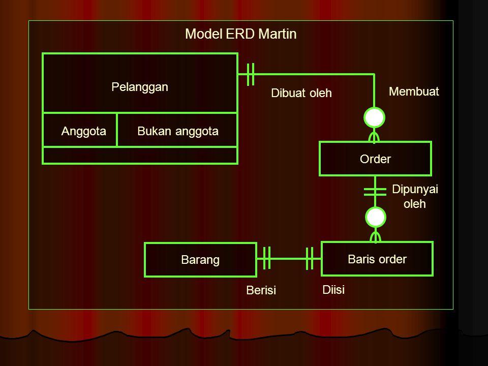 Model ERD Martin Pelanggan Membuat Dibuat oleh Anggota Bukan anggota