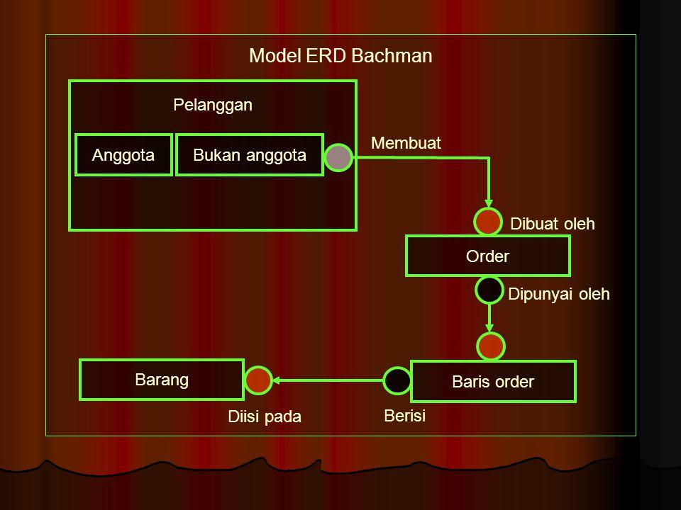Model ERD Bachman Dipunyai oleh Baris order Barang Membuat Dibuat oleh