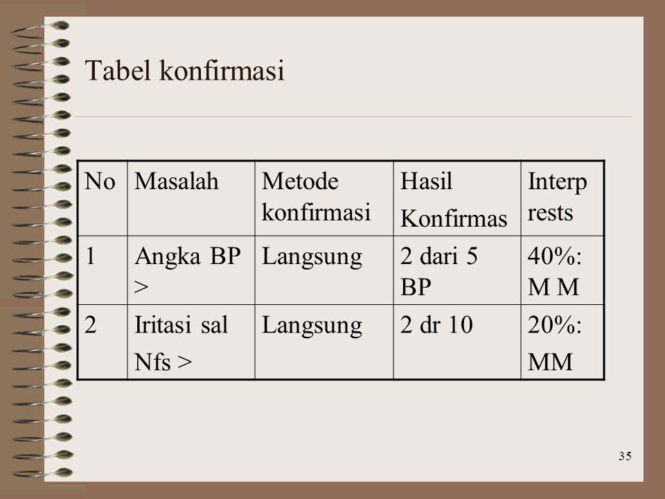 Tabel konfirmasi No Masalah Metode konfirmasi Hasil Konfirmas