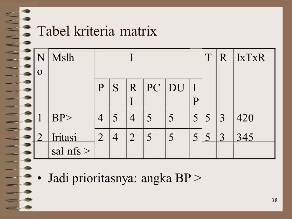 Tabel kriteria matrix Jadi prioritasnya: angka BP > No Mslh I T R