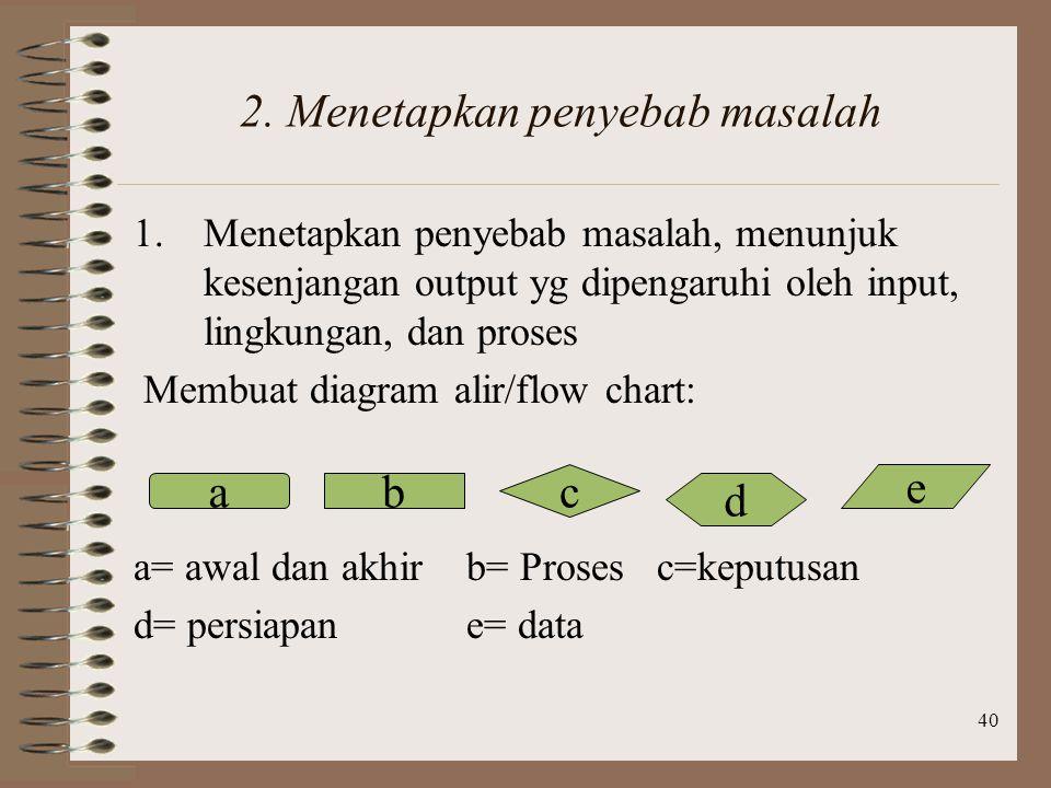 2. Menetapkan penyebab masalah