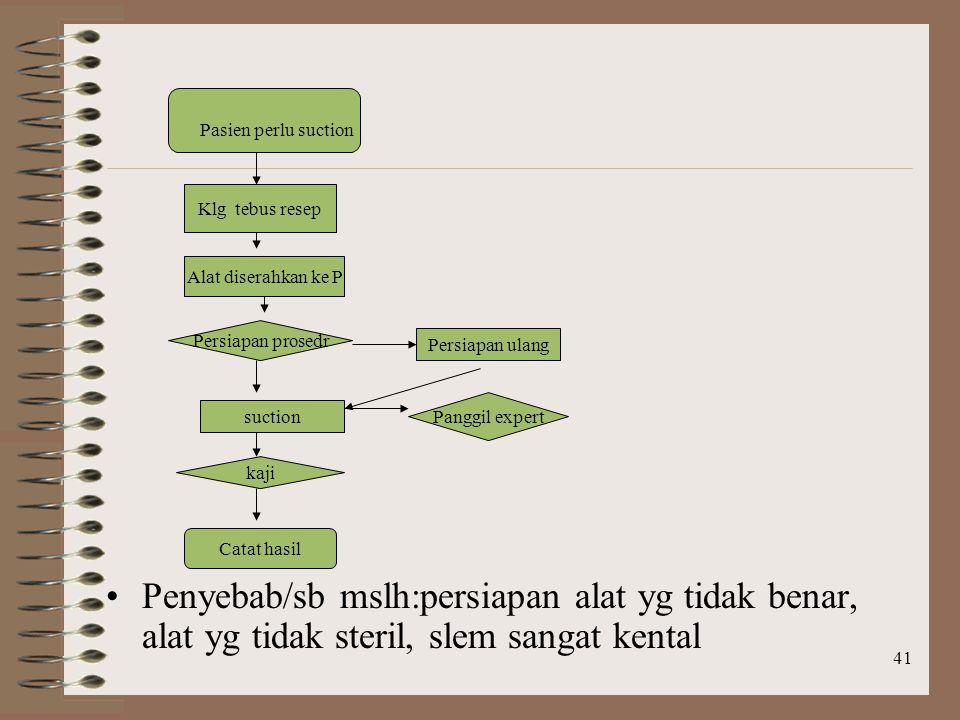 Pasien perlu suction Penyebab/sb mslh:persiapan alat yg tidak benar, alat yg tidak steril, slem sangat kental.