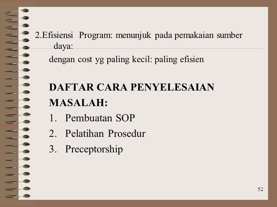 DAFTAR CARA PENYELESAIAN MASALAH: Pembuatan SOP Pelatihan Prosedur
