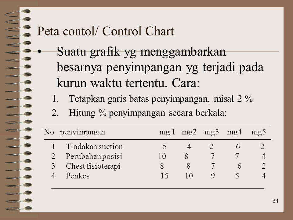 Peta contol/ Control Chart