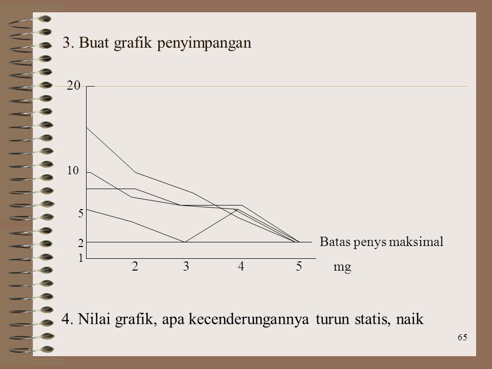 3. Buat grafik penyimpangan