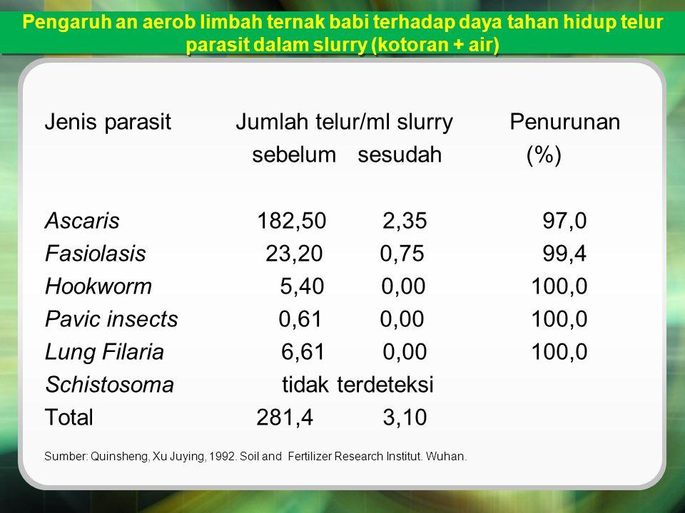 Jenis parasit Jumlah telur/ml slurry Penurunan sebelum sesudah (%)
