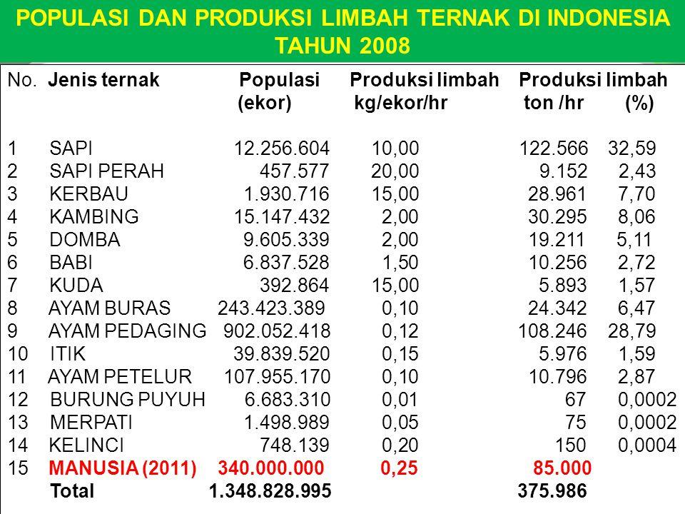 POPULASI DAN PRODUKSI LIMBAH TERNAK DI INDONESIA TAHUN 2008