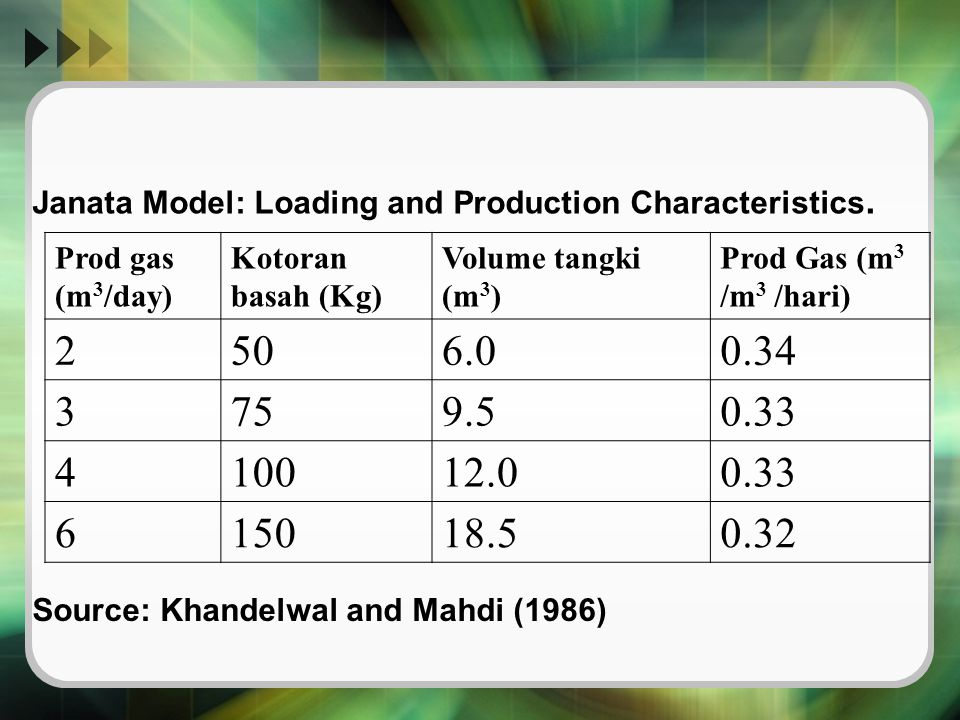 Janata Model: Loading and Production Characteristics.