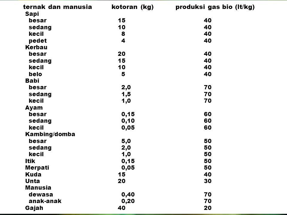 ternak dan manusia kotoran (kg) produksi gas bio (lt/kg)
