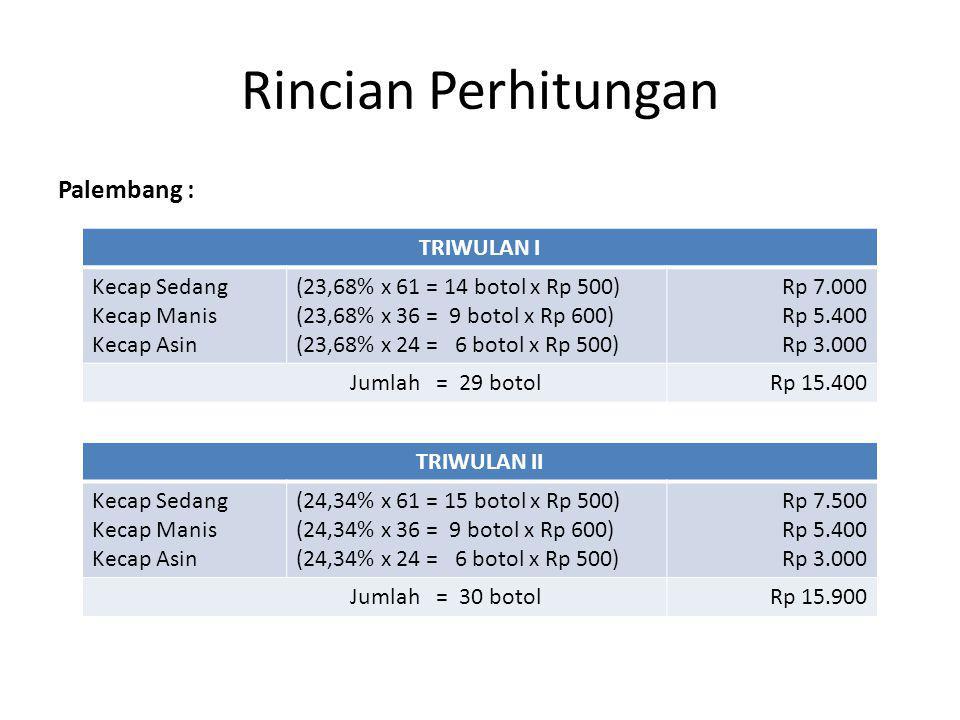 Rincian Perhitungan Palembang : TRIWULAN I Kecap Sedang Kecap Manis
