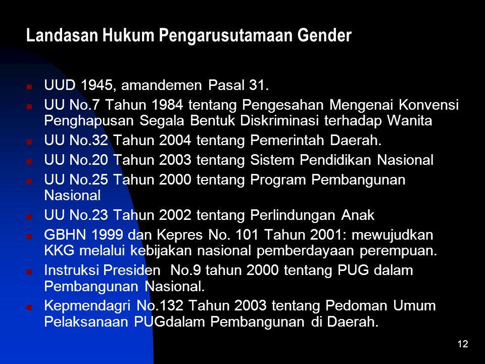 Landasan Hukum Pengarusutamaan Gender