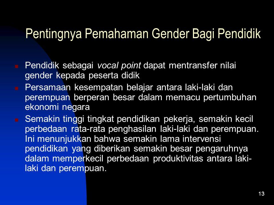 Pentingnya Pemahaman Gender Bagi Pendidik