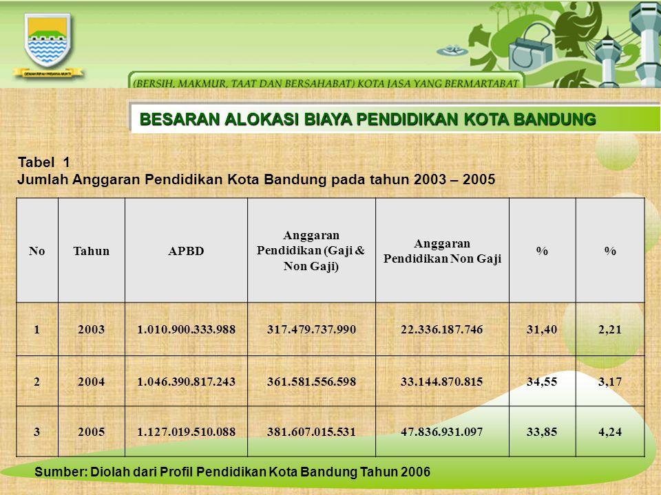 Anggaran Pendidikan (Gaji & Non Gaji) Anggaran Pendidikan Non Gaji
