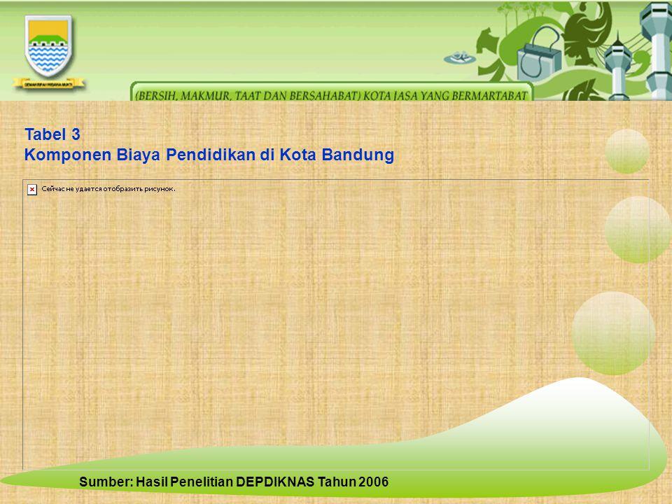 Komponen Biaya Pendidikan di Kota Bandung