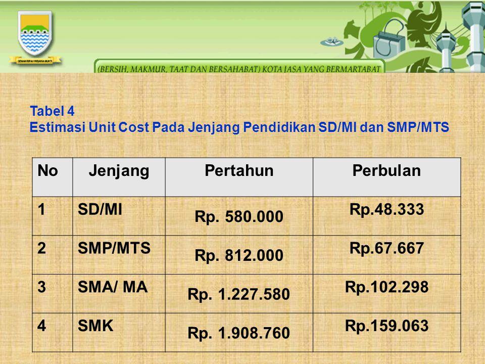 No Jenjang Pertahun Perbulan 1 SD/MI Rp. 580.000 Rp.48.333 2 SMP/MTS