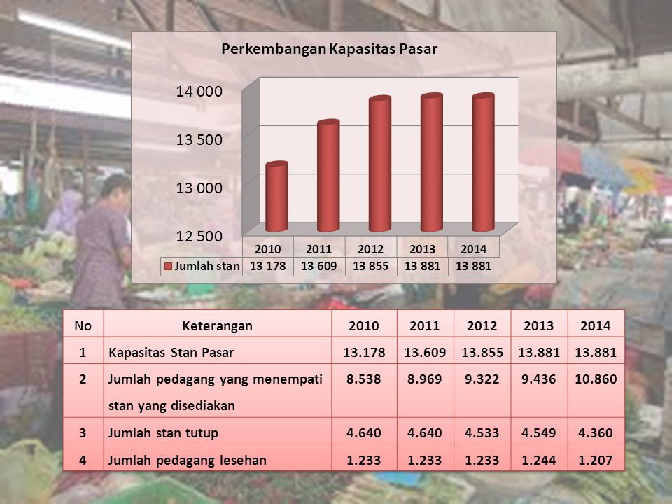 No Keterangan. 2010. 2011. 2012. 2013. 2014. 1. Kapasitas Stan Pasar. 13.178. 13.609. 13.855.