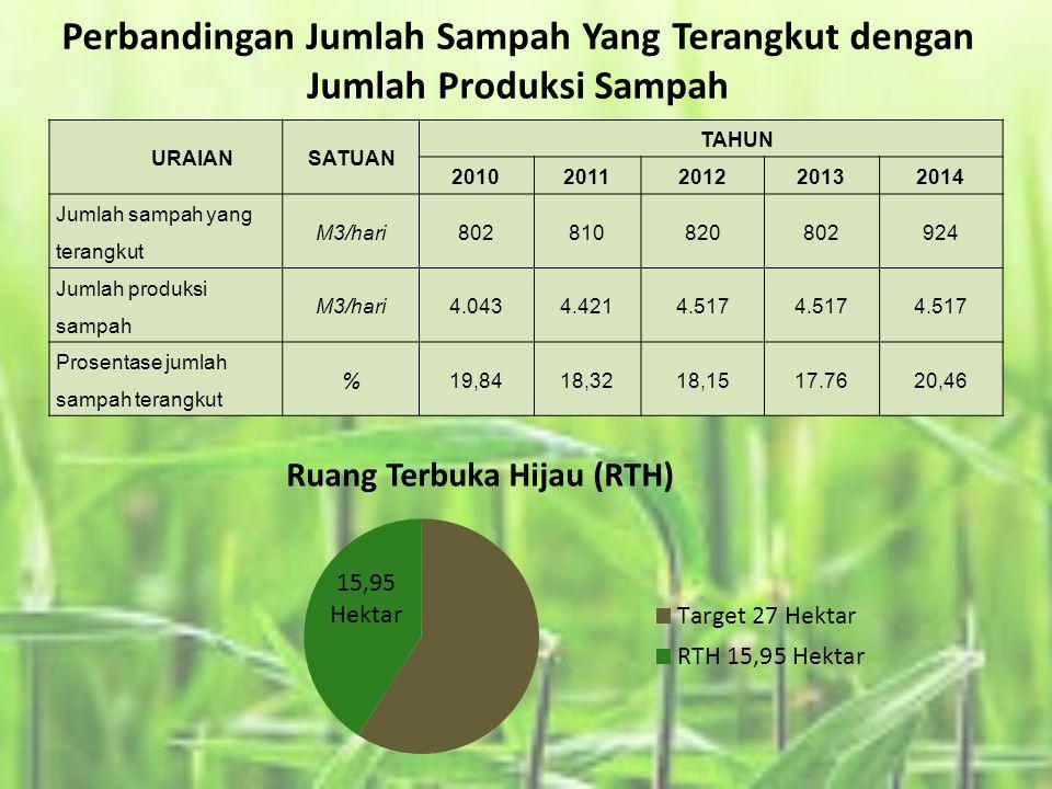 Perbandingan Jumlah Sampah Yang Terangkut dengan Jumlah Produksi Sampah