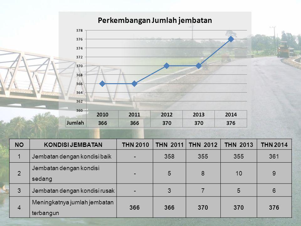 NO KONDISI JEMBATAN. THN 2010. THN 2011. THN 2012. THN 2013. THN 2014. 1. Jembatan dengan kondisi baik.