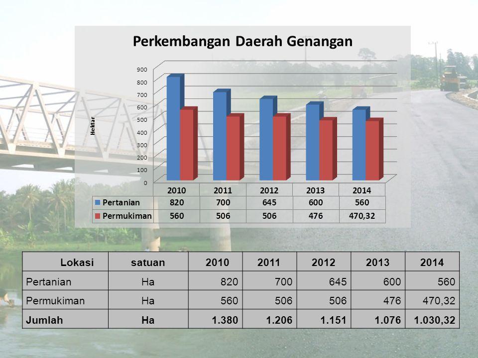 Lokasi satuan. 2010. 2011. 2012. 2013. 2014. Pertanian. Ha. 820. 700. 645. 600. 560. Permukiman.