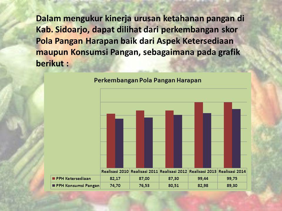 Dalam mengukur kinerja urusan ketahanan pangan di Kab
