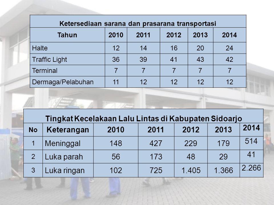 Tingkat Kecelakaan Lalu Lintas di Kabupaten Sidoarjo Keterangan 2010