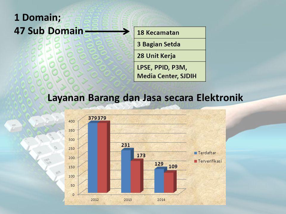 Layanan Barang dan Jasa secara Elektronik