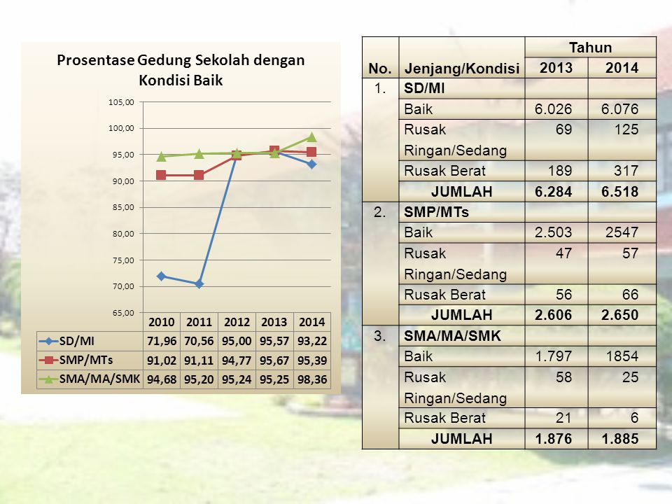 No. Jenjang/Kondisi. Tahun. 2013. 2014. 1. SD/MI. Baik. 6.026. 6.076. Rusak Ringan/Sedang.